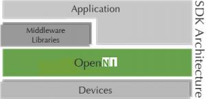 OpenNi-schema