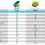 Compare Youwave Andy BlueStacks